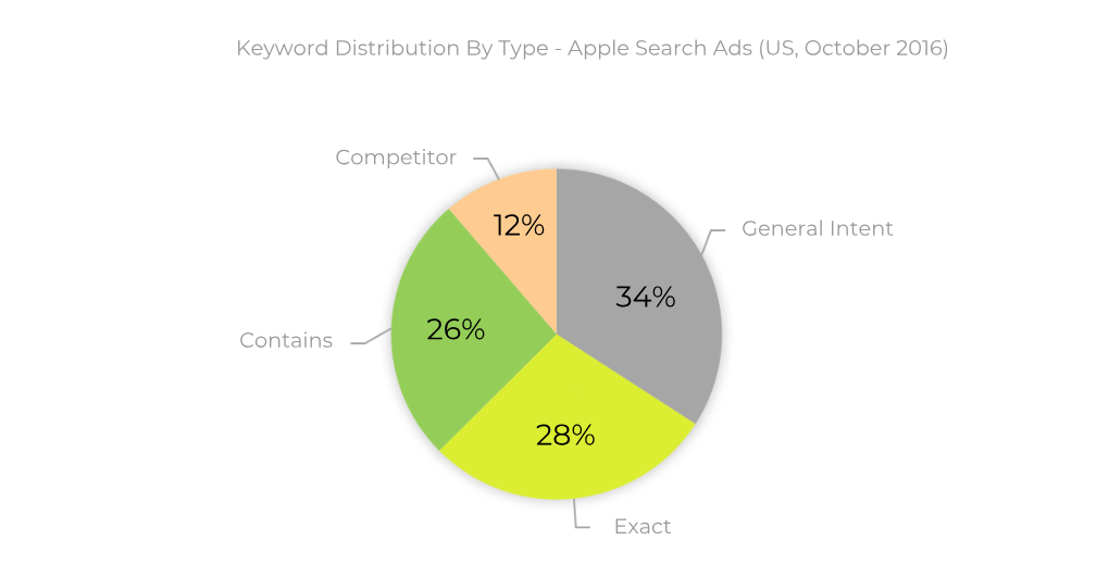 Search Ads keyword distribution by type