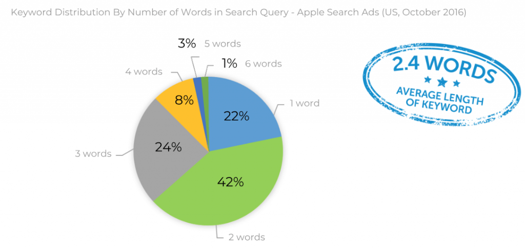 Keyword distribution by number of words