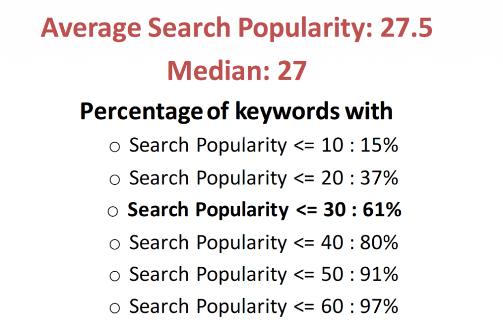 Search Ads search popularity
