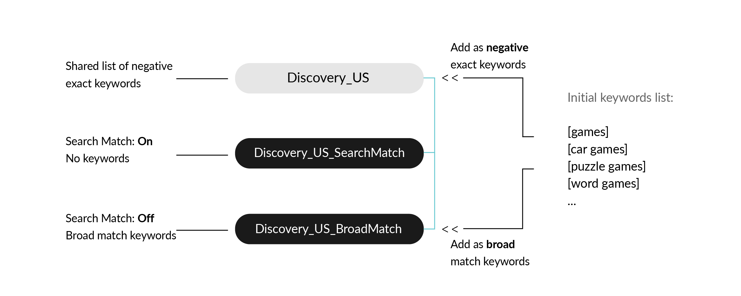 Search Ads discovery campaign
