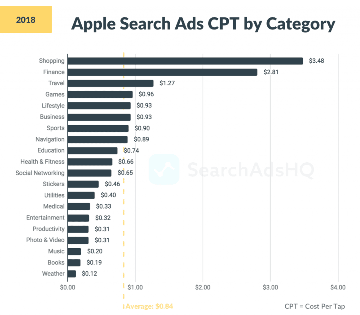 Search Ads CPT by category