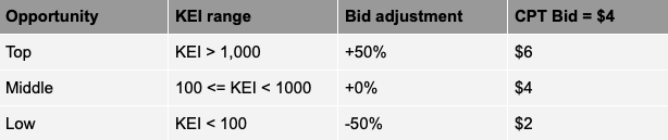 Key range and bid adjustments
